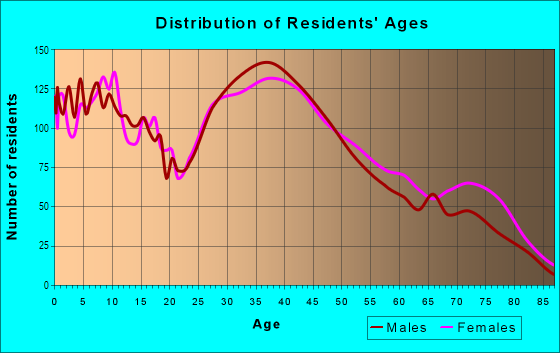 Age and Sex of Residents in Puritas-Longmead in Cleveland, OH