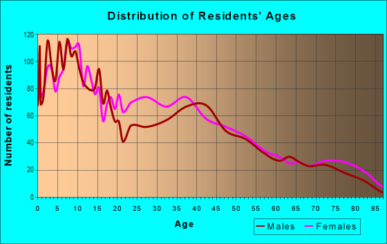 Age and Sex of Residents in North Broadway in Cleveland, OH