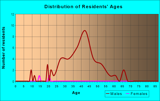 Age and Sex of Residents in Warehouse District in Columbus, OH