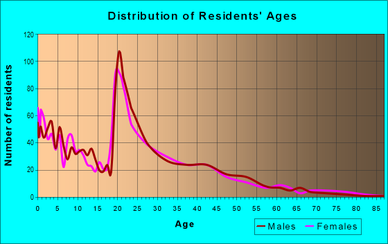 Age and Sex of Residents in Weinland Park in Columbus, OH