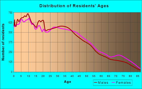 Age and Sex of Residents in Northwest Norwalk in Norwalk, CA