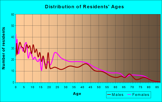Age and Sex of Residents in Lincoln Park in Columbus, OH