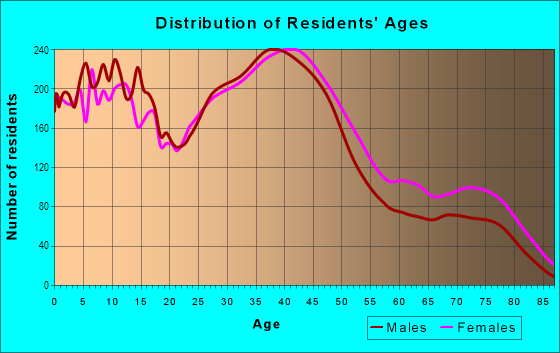 Age and Sex of Residents in North Linden in Columbus, OH