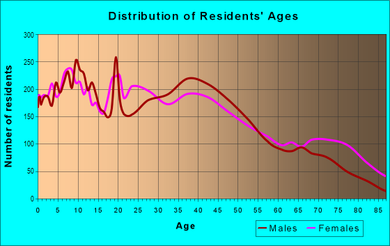 Age and Sex of Residents in Downtown in Columbus, OH