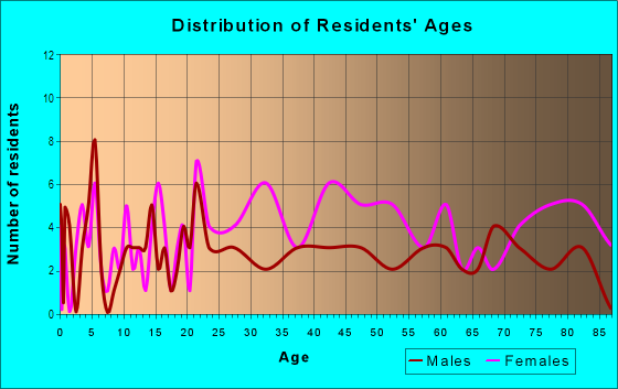 Age and Sex of Residents in Philadelphia Woods in Dayton, OH