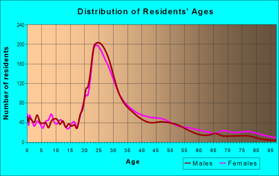 Age and Sex of Residents in Overlook in Cleveland, OH