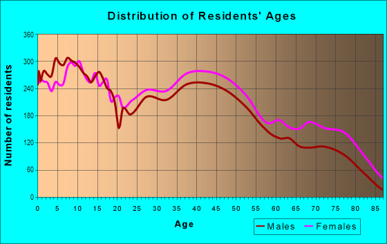 Age and Sex of Residents in Northeast Canton in Canton, OH