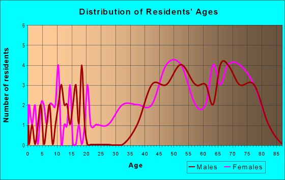 Age and Sex of Residents in Plain Center Estates in Canton, OH