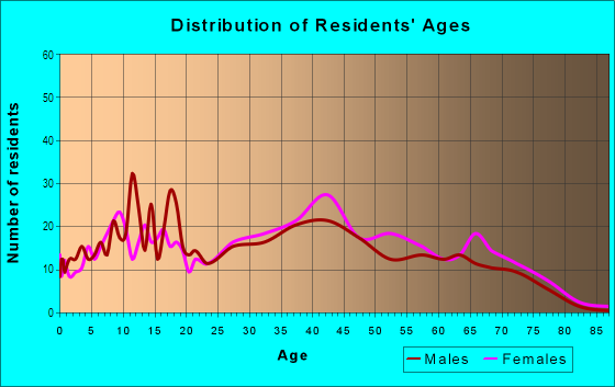Age and Sex of Residents in Liberty Bell in Brook Park, OH