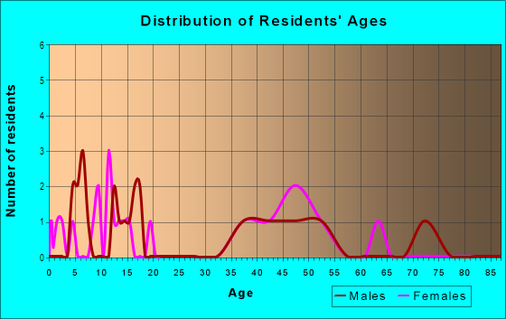 Age and Sex of Residents in Sandstone Ridge in Berea, OH