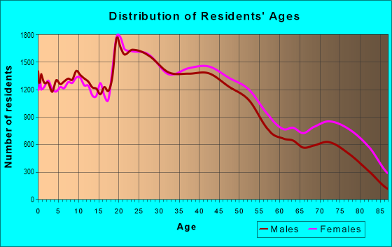 Age and Sex of Residents in West Toledo in Toledo, OH