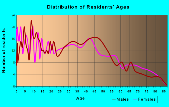 Age and Sex of Residents in Stickney in Toledo, OH