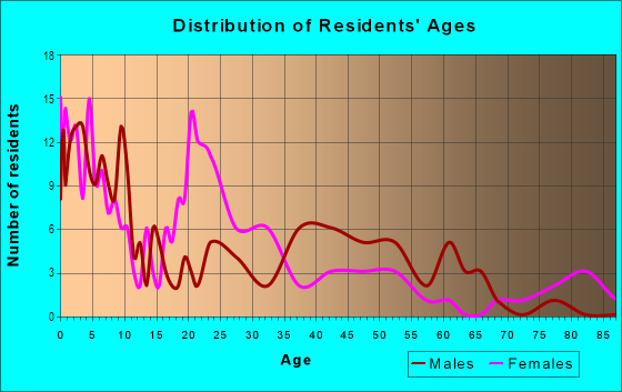 Age and Sex of Residents in Shoreland in Toledo, OH