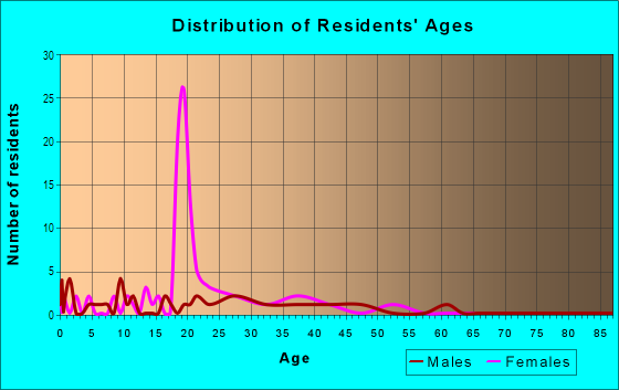 Age and Sex of Residents in Indian Hills in Toledo, OH