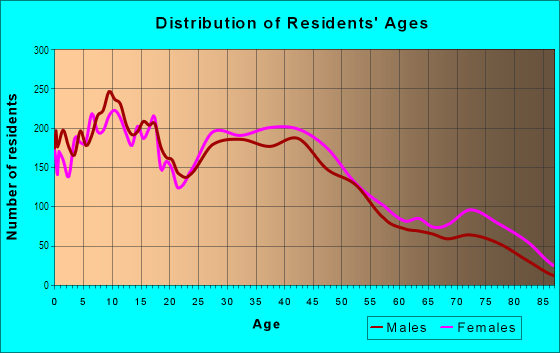 Age and Sex of Residents in Highland Heights in Toledo, OH
