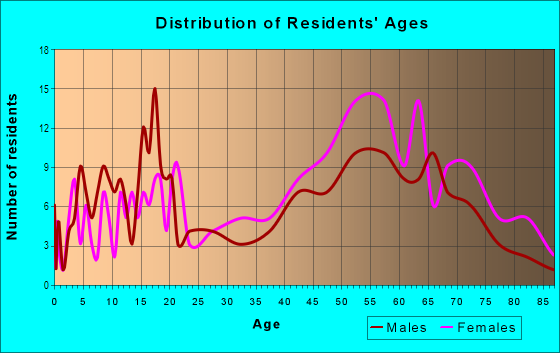 Age and Sex of Residents in Clarkwood Estates in Warrensville Heights, OH