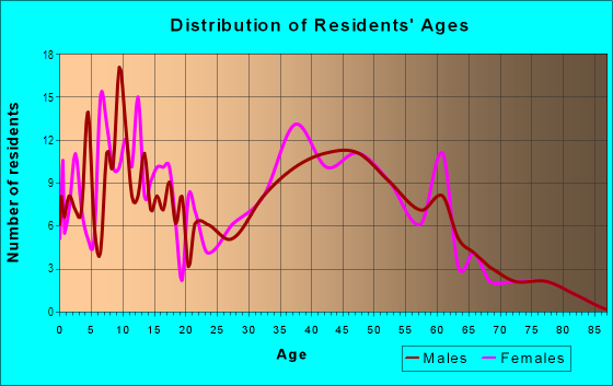 Age and Sex of Residents in Sunnyside in Vermilion, OH