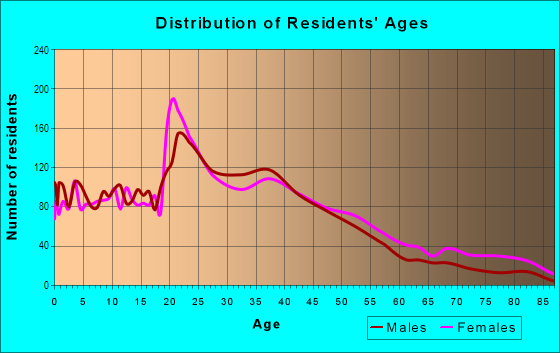 Age and Sex of Residents in West Rohnert Park in Rohnert Park, CA