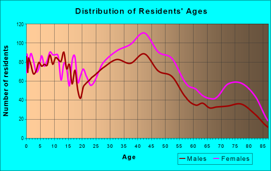 Age and Sex of Residents in Bexley Park in Cleveland, OH