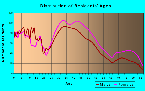 Age and Sex of Residents in Mayfield Road Area in Cleveland, OH