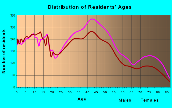 Age and Sex of Residents in South Euclid in Cleveland, OH