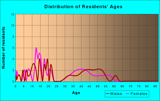 Age and Sex of Residents in Berlin Heights Station in Berlin Heights, OH