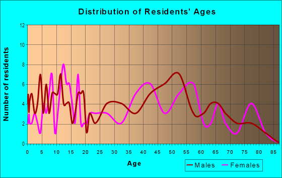 Age and Sex of Residents in Ceylon in Huron, OH