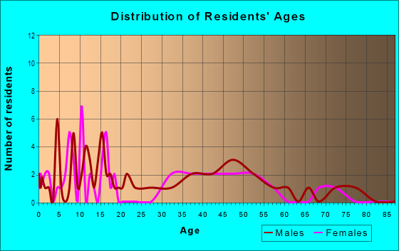 Age and Sex of Residents in Avery in Milan, OH