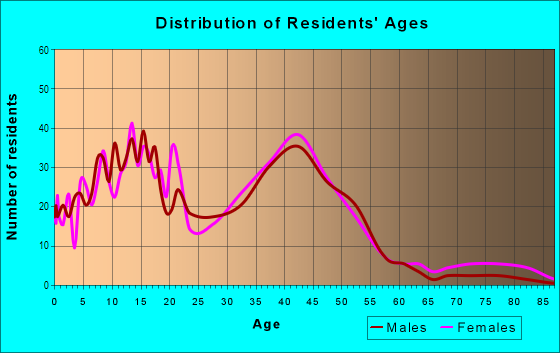 Age and Sex of Residents in Northeast Rohnert Park in Santa Rosa, CA