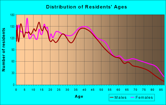 Age and Sex of Residents in Downtown Sandusky in Sandusky, OH