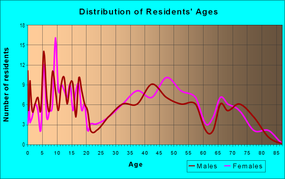 Age and Sex of Residents in Fairview Lanes in Sandusky, OH