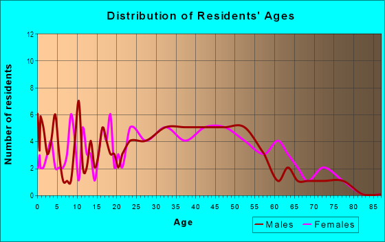 Age and Sex of Residents in Lakeview in Akron, OH