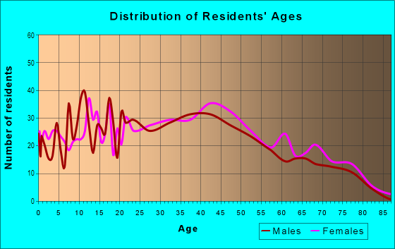 Age and Sex of Residents in Dogwood Estates in Cleveland, OH