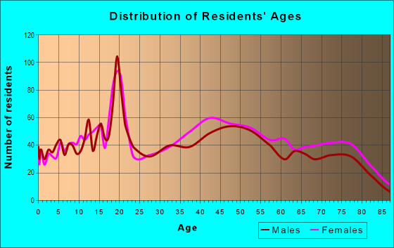 Age and Sex of Residents in Southeast North Canton in North Canton, OH