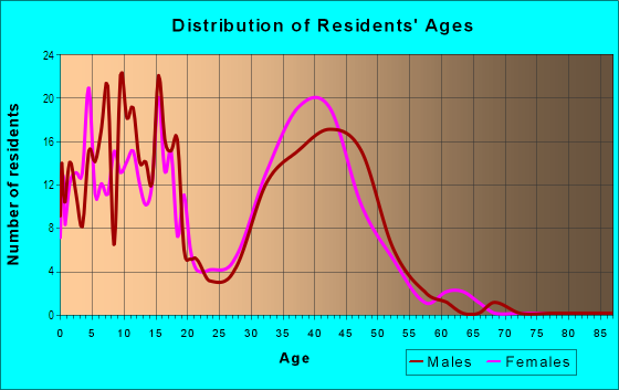 Age and Sex of Residents in Pheasant Hill in Dayton, OH