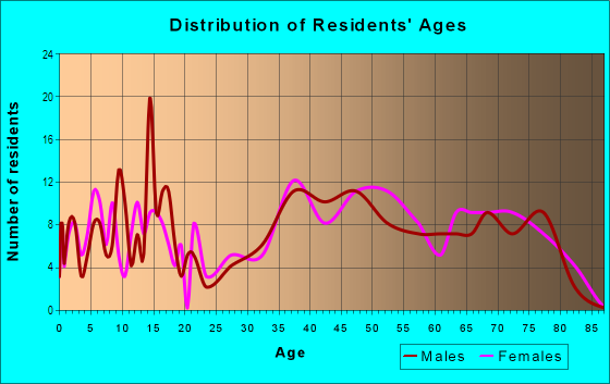 Age and Sex of Residents in Amherst Heights in Massillon, OH