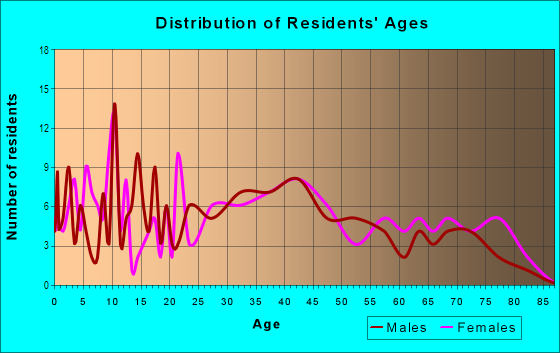 Age and Sex of Residents in Lawndale in Massillon, OH