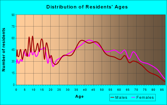 Age and Sex of Residents in Northwest Massillon in Massillon, OH