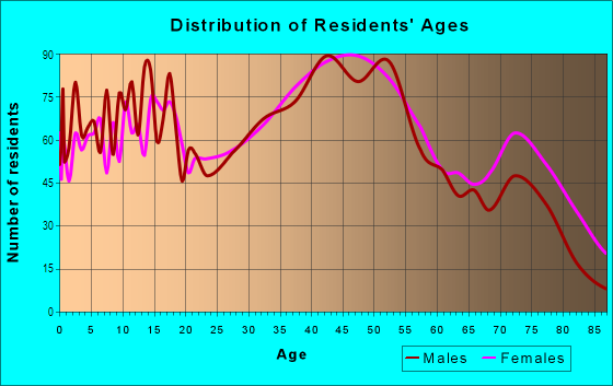 Age and Sex of Residents in Sippo Lake in Massillon, OH