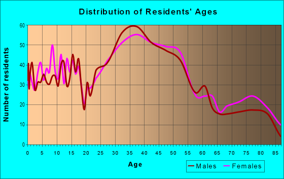 Age and Sex of Residents in Hungtinton Park in San Bruno, CA