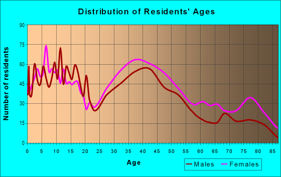 Age and Sex of Residents in Mapleboro in Maple Heights, OH