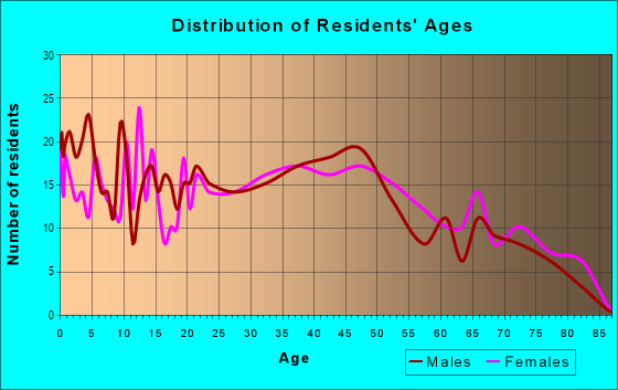 Age and Sex of Residents in Lincoln Heights in Mansfield, OH