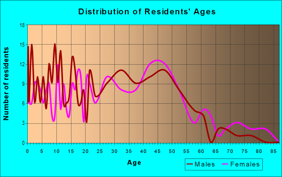 Age and Sex of Residents in Parkwood in Mansfield, OH