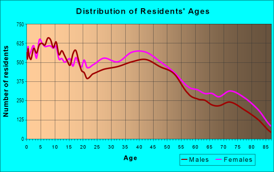 Age and Sex of Residents in Black River in Lorain, OH