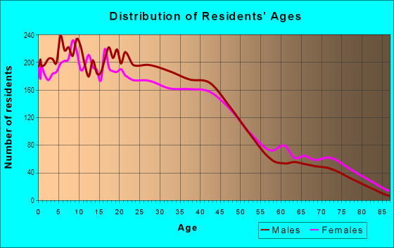 Age and Sex of Residents in Bubbling Springs in Port Hueneme, CA