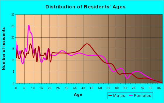 Age and Sex of Residents in Riverdale in Dayton, OH