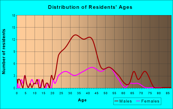 Age and Sex of Residents in Mile on High in Columbus, OH
