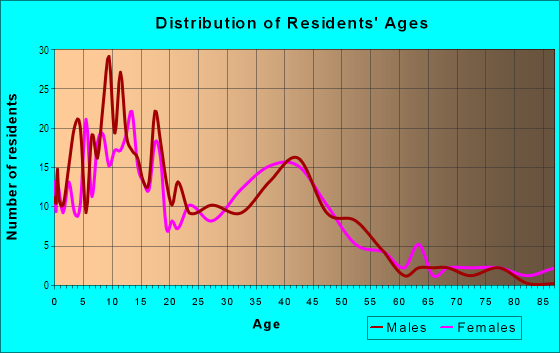 Age and Sex of Residents in North Rialto Business Park in Rialto, CA