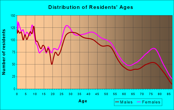Age and Sex of Residents in Firestone Park in Akron, OH