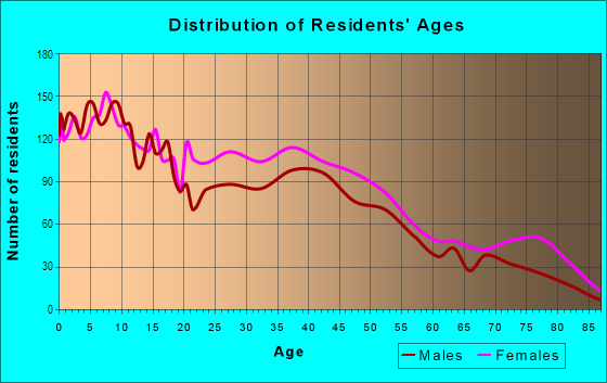Age and Sex of Residents in East Akron in Akron, OH